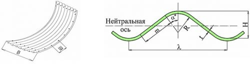 Схема гофрированного листа и волна гофра